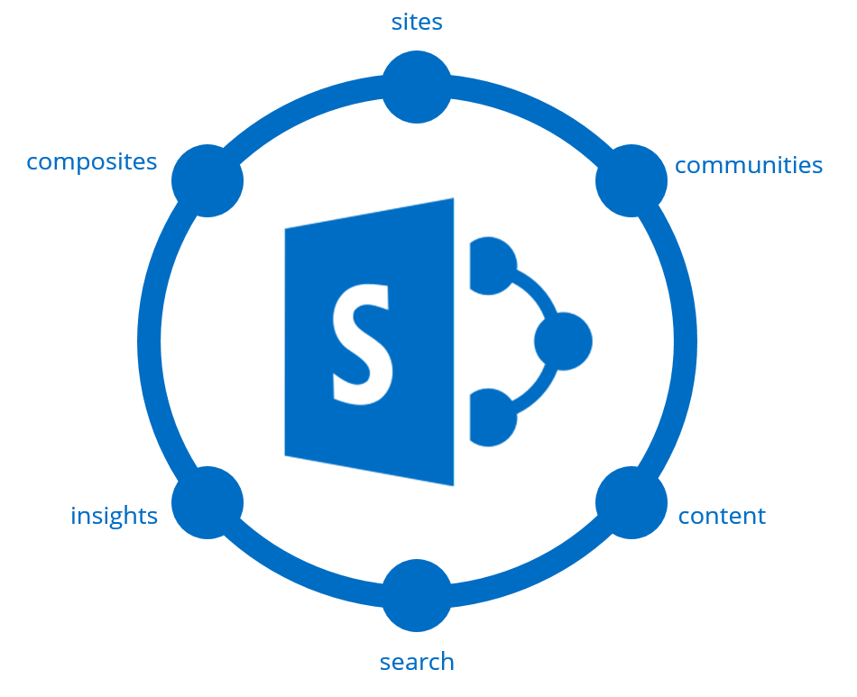 SharePoint Features